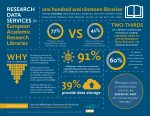 This infographic displays some key conclusions from a survey on Research Data Services, conducted by LIBER and DataONE.